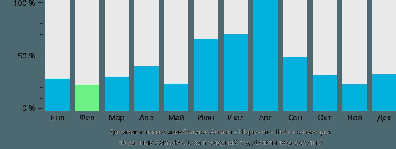 Динамика поиска авиабилетов из Аммана в Шарм-эль-Шейх по месяцам