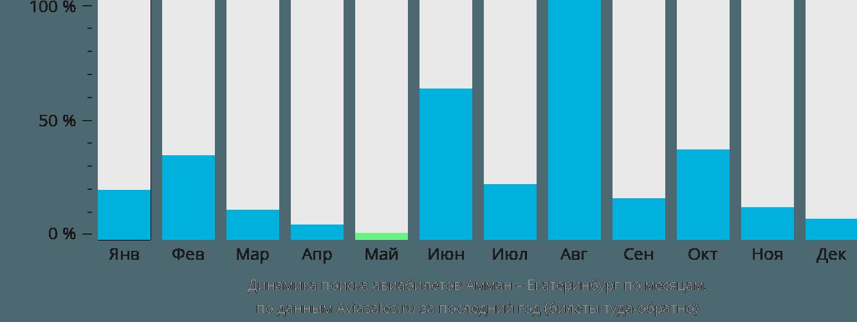 Динамика поиска авиабилетов из Аммана в Екатеринбург по месяцам