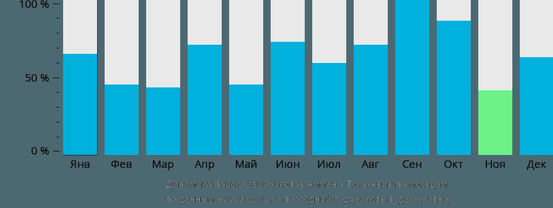 Динамика поиска авиабилетов из Аммана в Тель-Авив по месяцам