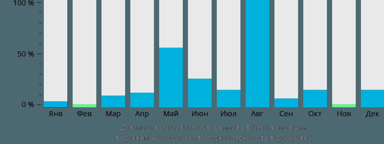 Динамика поиска авиабилетов из Аммана в Тайбэй по месяцам