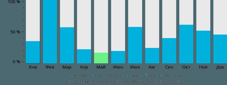 Динамика поиска авиабилетов из Аммана в Турцию по месяцам