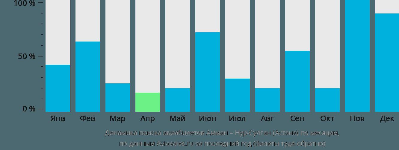 Динамика поиска авиабилетов из Аммана в Нур-Султан (Астана) по месяцам