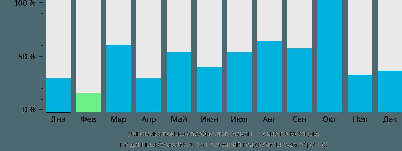 Динамика поиска авиабилетов из Аммана в Токио по месяцам
