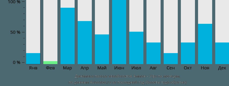 Динамика поиска авиабилетов из Аммана в Уфу по месяцам