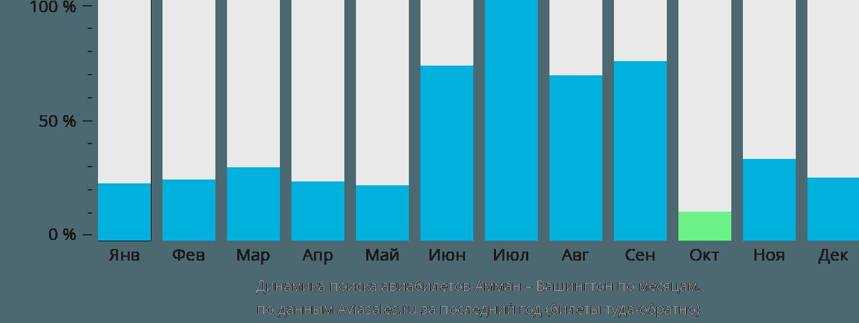 Динамика поиска авиабилетов из Аммана в Вашингтон по месяцам
