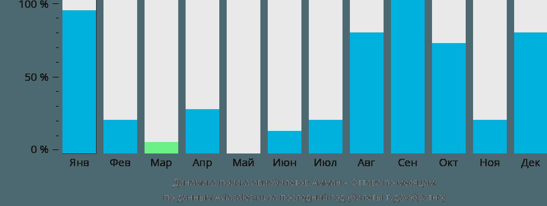 Динамика поиска авиабилетов из Аммана в Оттаву по месяцам