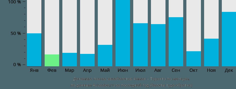 Динамика поиска авиабилетов из Аммана в Торонто по месяцам