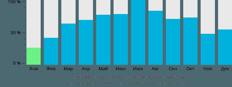 Динамика поиска авиабилетов из Амстердама по месяцам