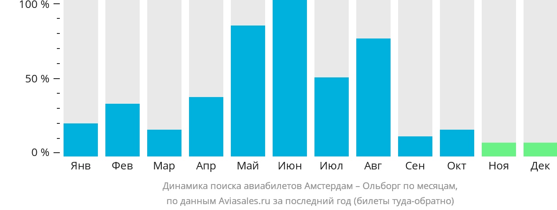 Динамика поиска авиабилетов из Амстердама в Ольборг по месяцам