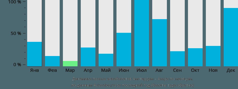 Динамика поиска авиабилетов из Амстердама в Аккру по месяцам