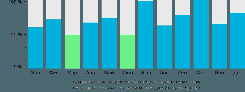 Динамика поиска авиабилетов из Амстердама в Малагу по месяцам