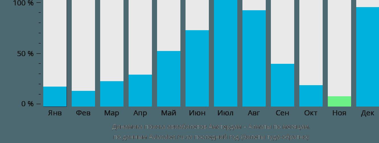 Динамика поиска авиабилетов из Амстердама в Алматы по месяцам