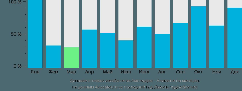 Динамика поиска авиабилетов из Амстердама в Аликанте по месяцам