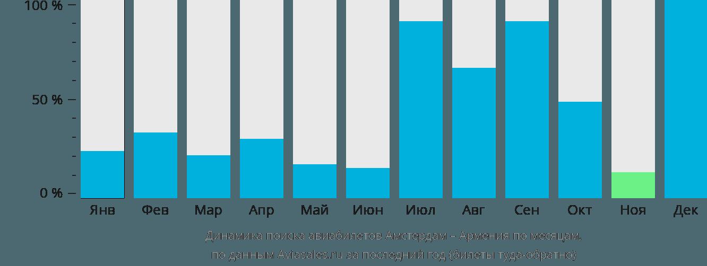 Динамика поиска авиабилетов из Амстердама в Армению по месяцам