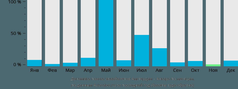 Динамика поиска авиабилетов из Амстердама в Анкару по месяцам
