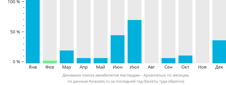 Динамика поиска авиабилетов из Амстердама в Архангельск по месяцам