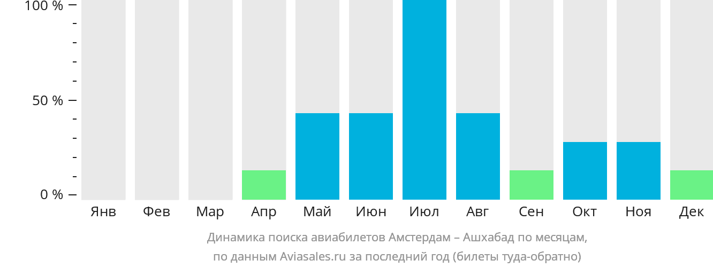 Динамика поиска авиабилетов из Амстердама в Ашхабад по месяцам