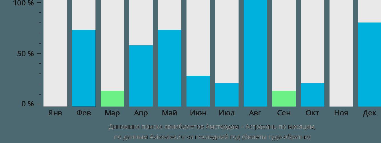Динамика поиска авиабилетов из Амстердама в Астрахань по месяцам