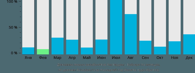 Динамика поиска авиабилетов из Амстердама в Кайсери по месяцам