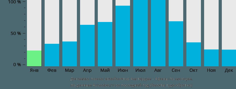 Динамика поиска авиабилетов из Амстердама в Афины по месяцам