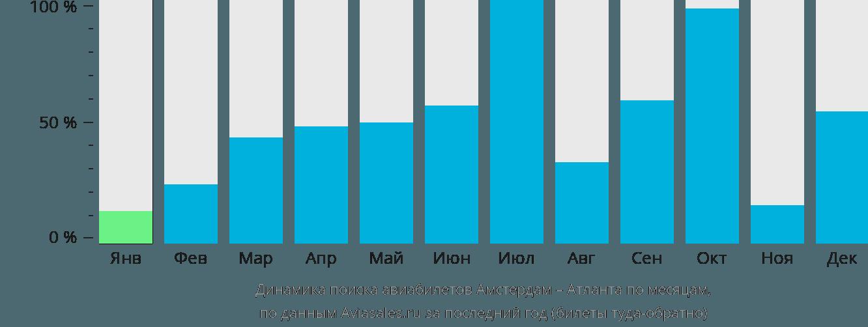 Динамика поиска авиабилетов из Амстердама в Атланту по месяцам