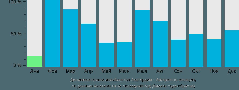 Динамика поиска авиабилетов из Амстердама в Австрию по месяцам