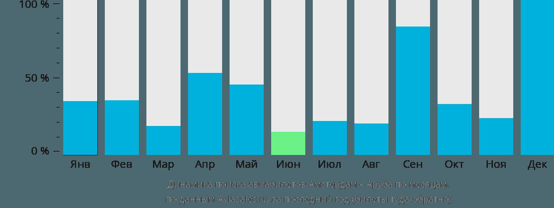 Динамика поиска авиабилетов из Амстердама на Арубу по месяцам
