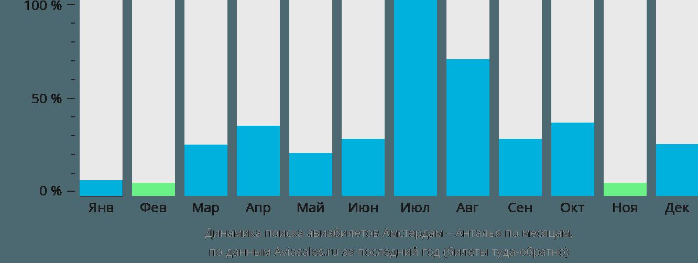 Динамика поиска авиабилетов из Амстердама в Анталью по месяцам