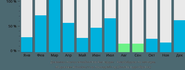 Динамика поиска авиабилетов из Амстердама в Азербайджан по месяцам