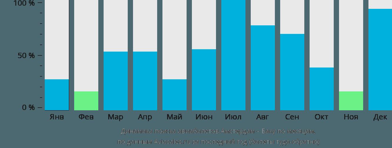 Динамика поиска авиабилетов из Амстердама в Баку по месяцам
