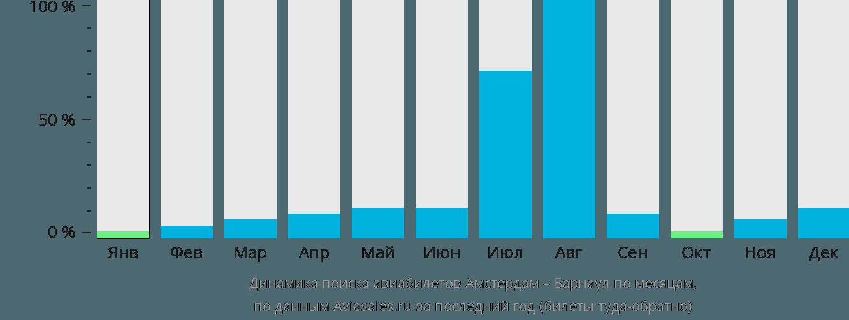 Динамика поиска авиабилетов из Амстердама в Барнаул по месяцам