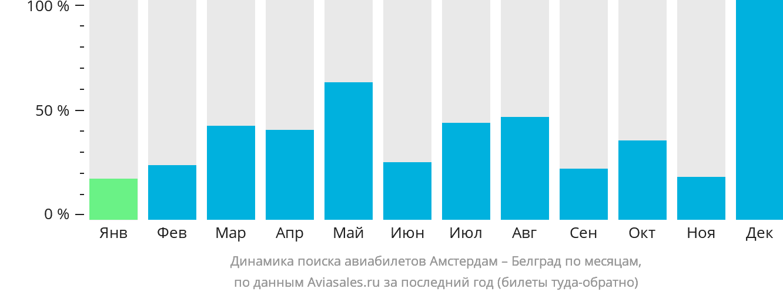 Динамика поиска авиабилетов из Амстердама в Белград по месяцам