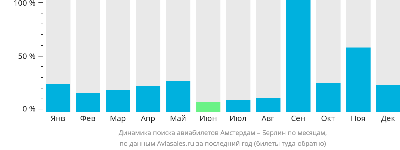 Динамика поиска авиабилетов из Амстердама в Берлин по месяцам