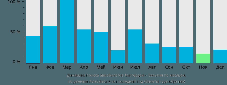 Динамика поиска авиабилетов из Амстердама в Бельгию по месяцам