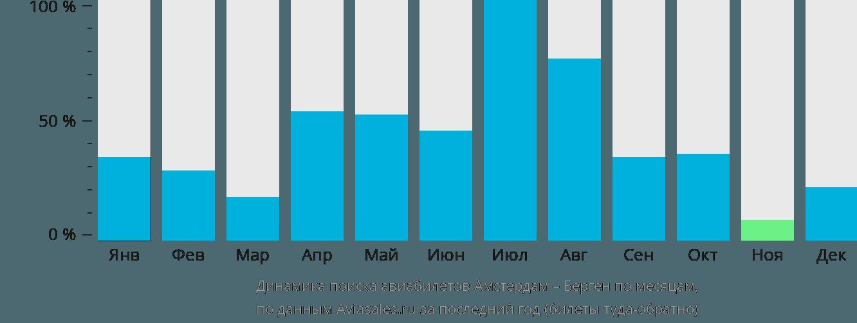 Динамика поиска авиабилетов из Амстердама в Берген по месяцам