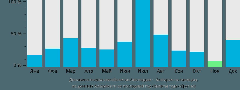 Динамика поиска авиабилетов из Амстердама в Болгарию по месяцам