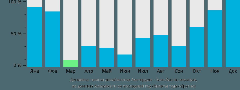 Динамика поиска авиабилетов из Амстердама в Бильбао по месяцам