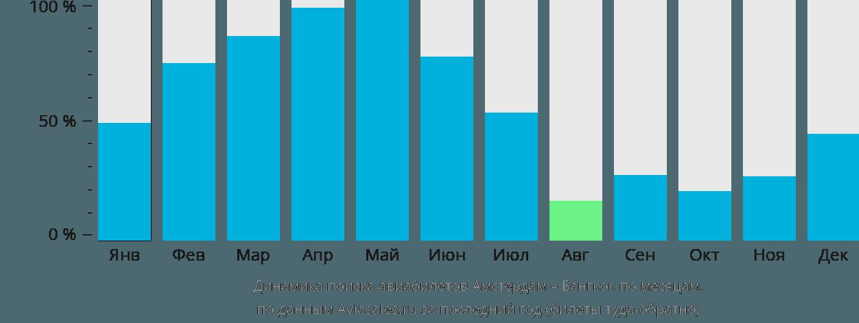 Динамика поиска авиабилетов из Амстердама в Бангкок по месяцам