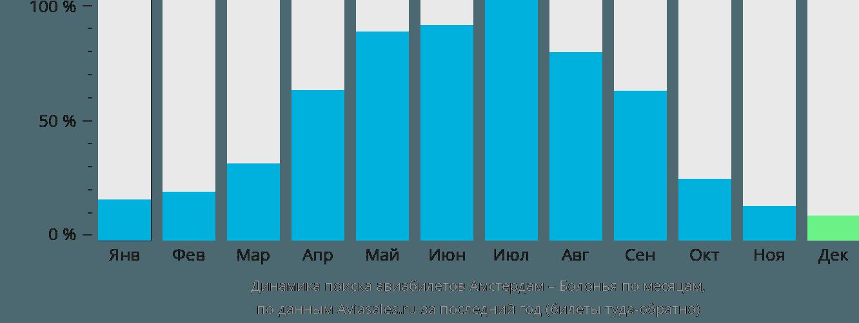 Динамика поиска авиабилетов из Амстердама в Болонью по месяцам