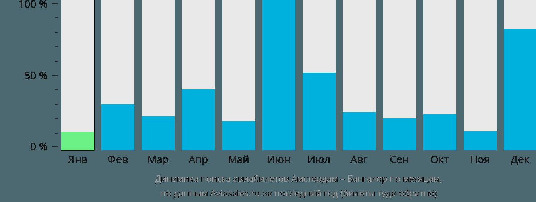 Динамика поиска авиабилетов из Амстердама в Бангалор по месяцам