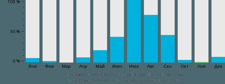 Динамика поиска авиабилетов из Амстердама в Бургас по месяцам