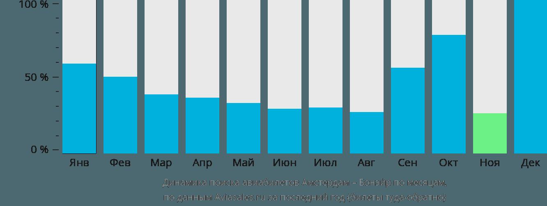 Динамика поиска авиабилетов из Амстердама в Бонэйр по месяцам