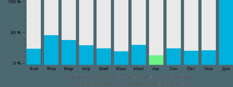 Динамика поиска авиабилетов из Амстердама в Бразилию по месяцам