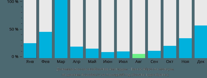 Динамика поиска авиабилетов из Амстердама в Буэнос-Айрес по месяцам