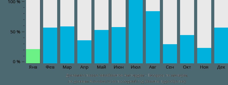 Динамика поиска авиабилетов из Амстердама в Беларусь по месяцам