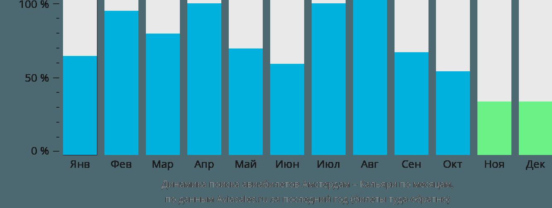 Динамика поиска авиабилетов из Амстердама в Кальяри по месяцам