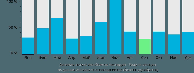 Динамика поиска авиабилетов из Амстердама в Каир по месяцам