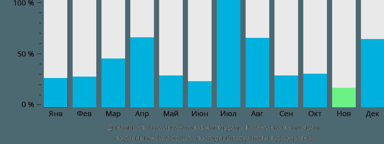 Динамика поиска авиабилетов из Амстердама в Касабланку по месяцам