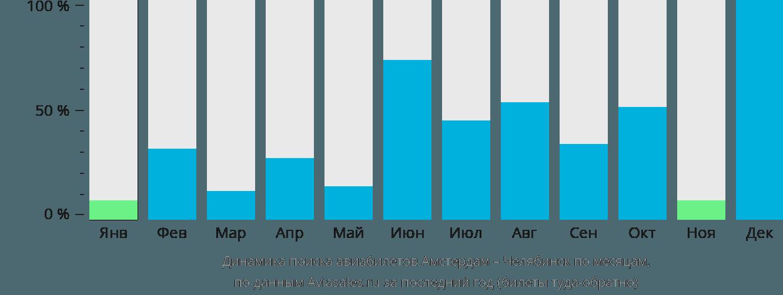 Динамика поиска авиабилетов из Амстердама в Челябинск по месяцам