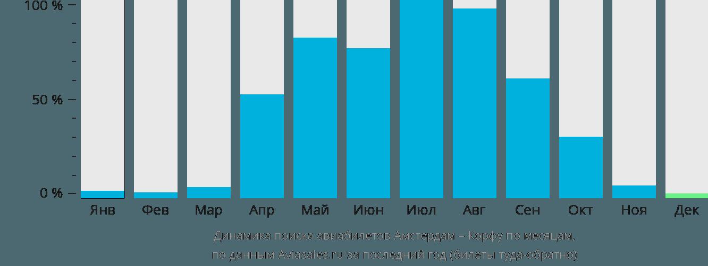 Динамика поиска авиабилетов из Амстердама на Корфу по месяцам